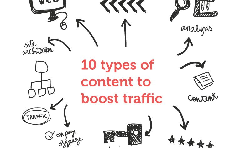 10 Types of Content to Boost your Web Traffic